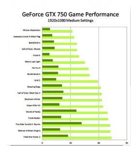 Geforce 750 prestazioni