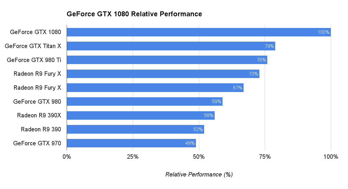 Le performance della GeForce GTX 1080