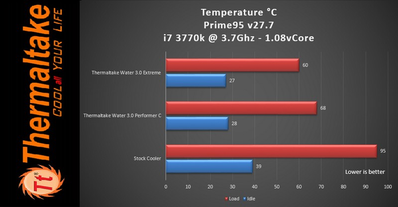 Temperature CPU