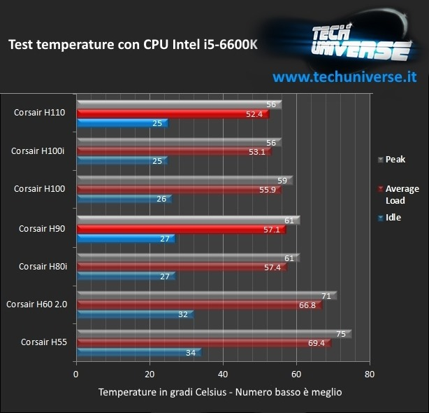 Temperature processore