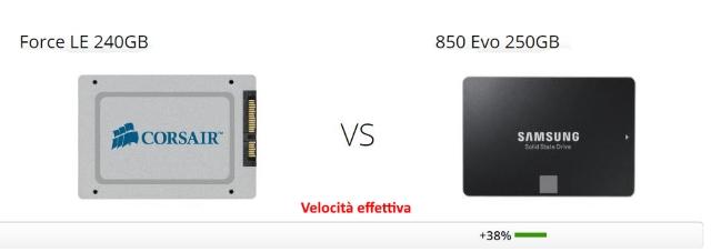 Confronto SSD