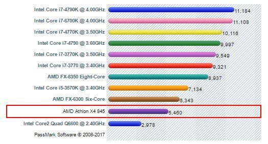 processore AMD