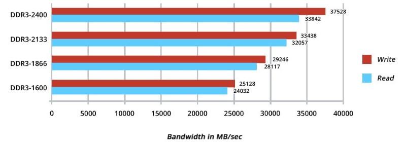 Banda DDR3