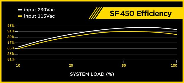 Corsair SF450 efficienza
