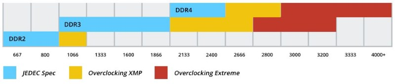 Frequenze e overclock DDR