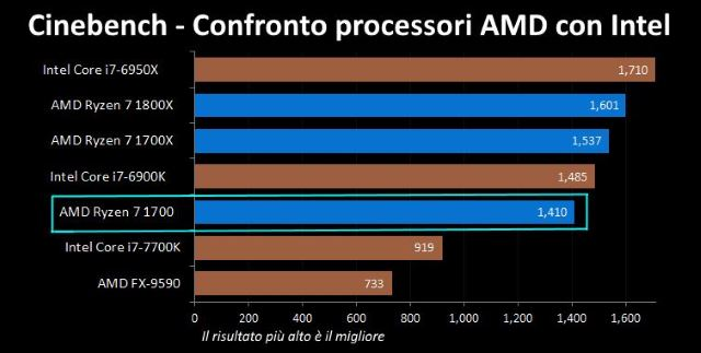 AMD Ryzen 7 1700 vs Intel