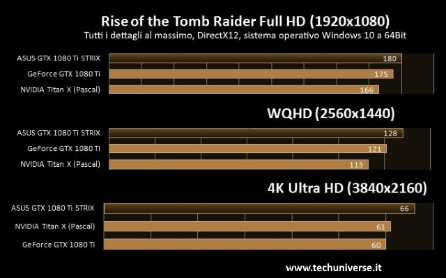 Rise of the Tomb Raider GTX 1080 Ti