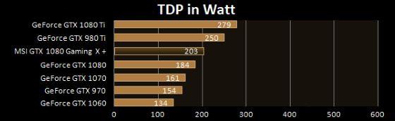 Consumo di energia TDP