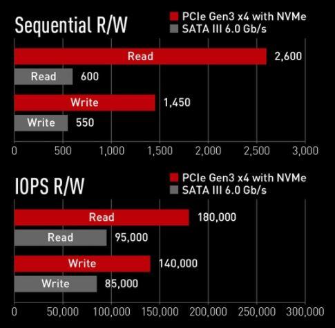 Prestazioni SSD M.2