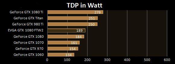 TDP Watt