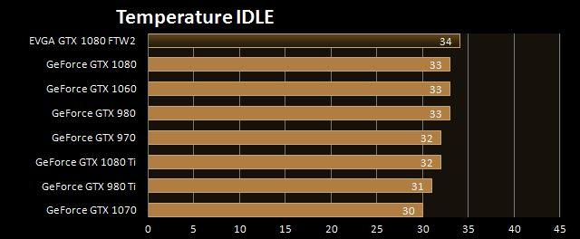 Temperature IDLE
