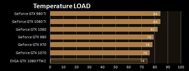 Temperature Load