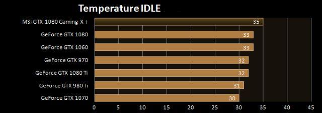 Temperature MSI GTX 1080 Plus