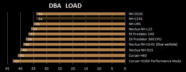 Noctua NH-C14S livelli di rumore massimi in Full Load
