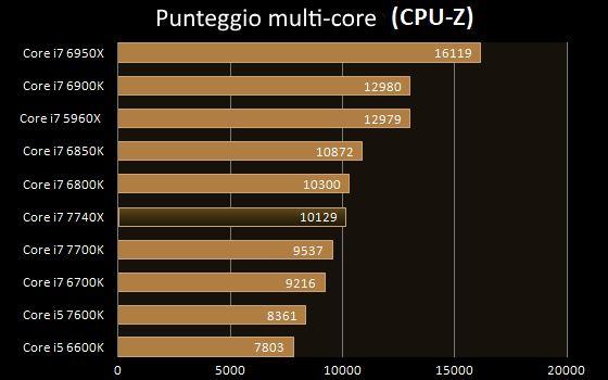 Intel i7-7740X prestazioni multi-core