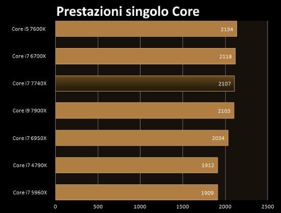 Intel i7-7740X prestazioni singolo core