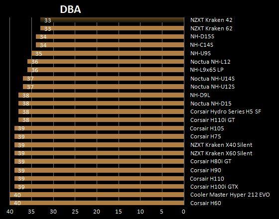 Livelli sonori in dBA raffreddamento a liquido NZXT Kraken 42
