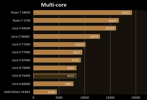 Benchmark multi-core CPU-Z processore Intel i5-7640X