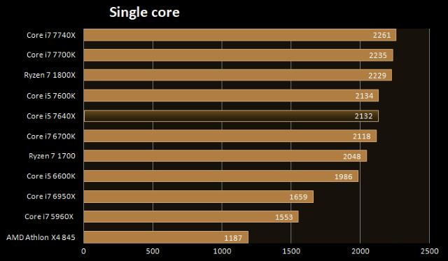 Benchmark processore single core CPU-Z