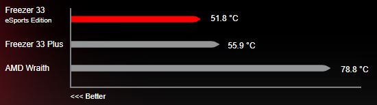 Test temperature processore AMD Ryzen 7 1800X