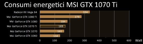 Consumi energetici scheda video MSI GTX 1070 Ti