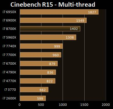CineBench 15-Multi thread i7-8700K