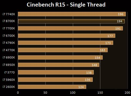 CineBench 15-Single Thread i7-8700K