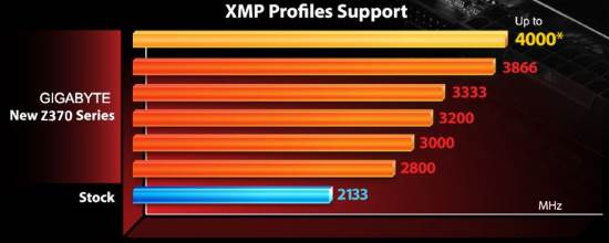 Memoria RAM DDR4 supportata scheda madre Gigabyte