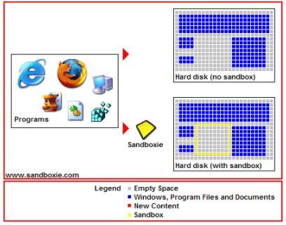 Come aprire file o link senza prendere virus con sandboxie