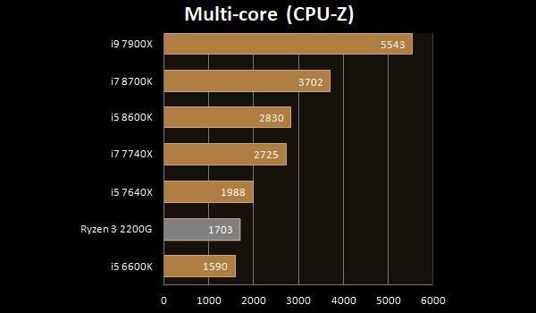 AMD Ryzen 3 2200G multi core CPU-Z