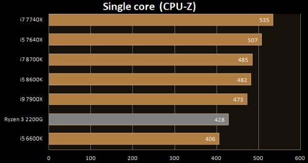 AMD Ryzen 3 2200G single core CPU-Z