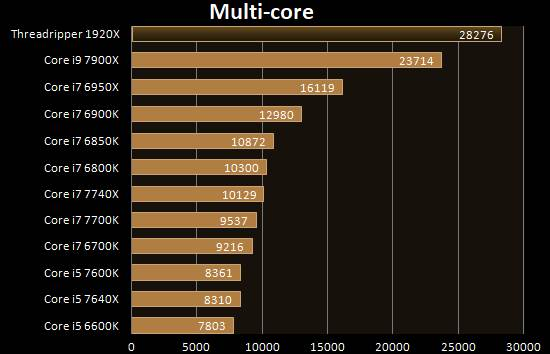 Benchmark CPU-Z multi core