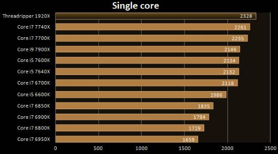 Benchmark CPU-Z single core