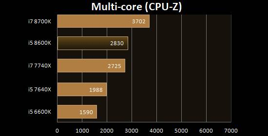 Multi Core CPU-Z