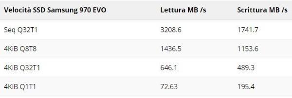 Velocità SSD Samsung 970 EVO