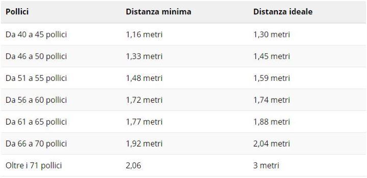 Distanza minima da TV 4K