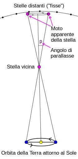 Paralasse stellare - Parsec