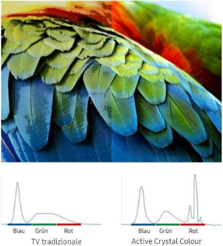 Tecnologia di Samsung Active Crystal Colour