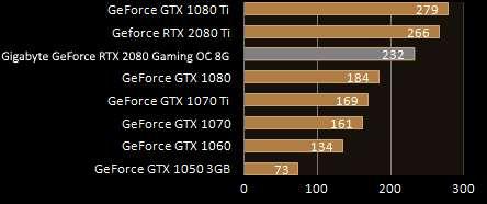 Gigabyte GeForce RTX 2080 Gaming OC 8G consumi energetici