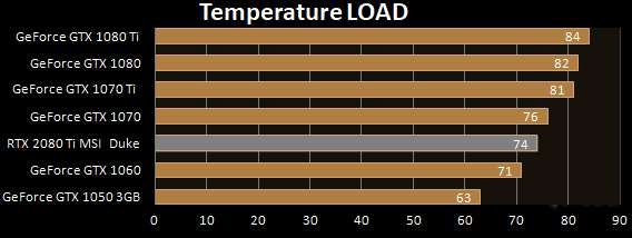 Temperature Full-Load scheda video MSI RTX 2080 Ti