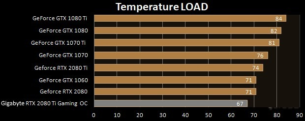 Gigabyte GeForce RTX 2080 Ti Gaming OC 11G temperature Full Load