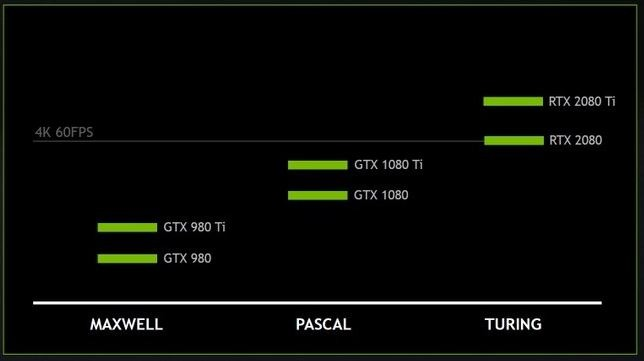 Prestazioni 4K GeForce RTX di Nvidia
