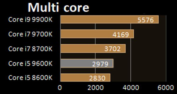Intel i5-9600K multi core