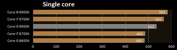 Intel i5-9600K single core benchmark