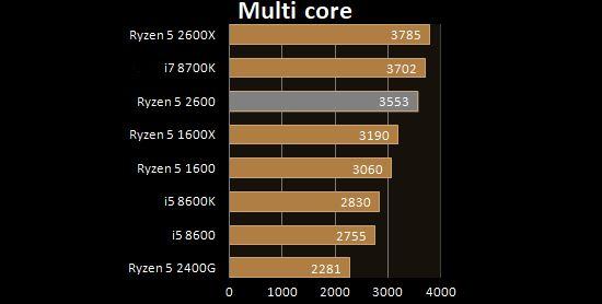 Ryzen 5 2600 multi core