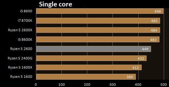 Ryzen 5 2600 single core