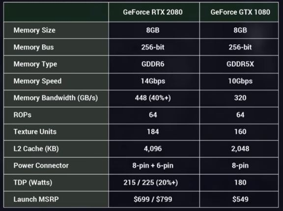 Differenze specifiche tecniche RTX 2080 e GTX 1080