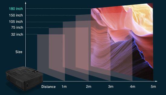 Distanza di visualizzazione proiettore