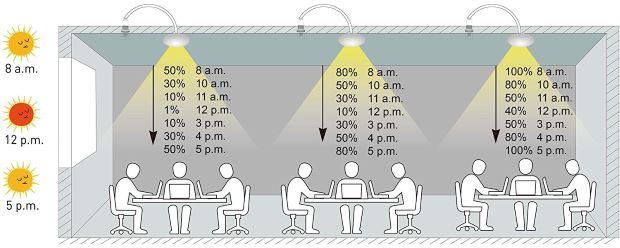 Sensore di luce diurna