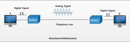 Come funziona il modem